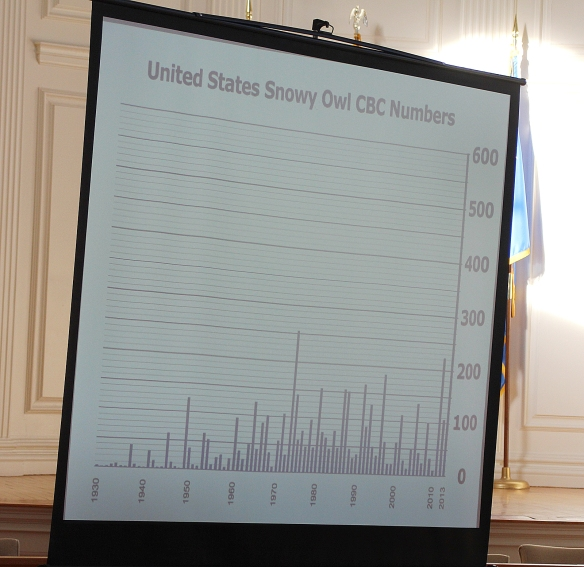 Photo by Chris Bosak This chart shows the proliferation of Snowy Owls during the 2013-14 winter in the U.S.